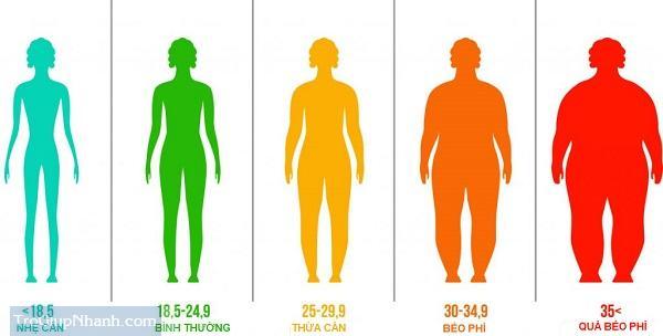 Photo of BMI là gì ? Cách xác định chỉ số khối cơ thể BMI của bạn.